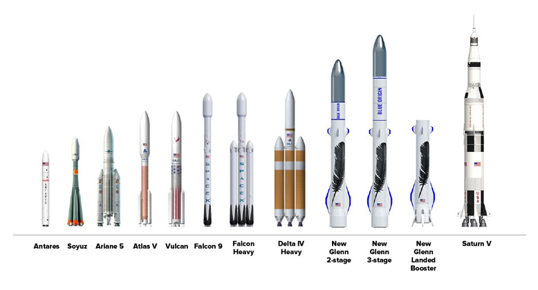 Scale comparison between New Glenn and other commercial launch vehicles.