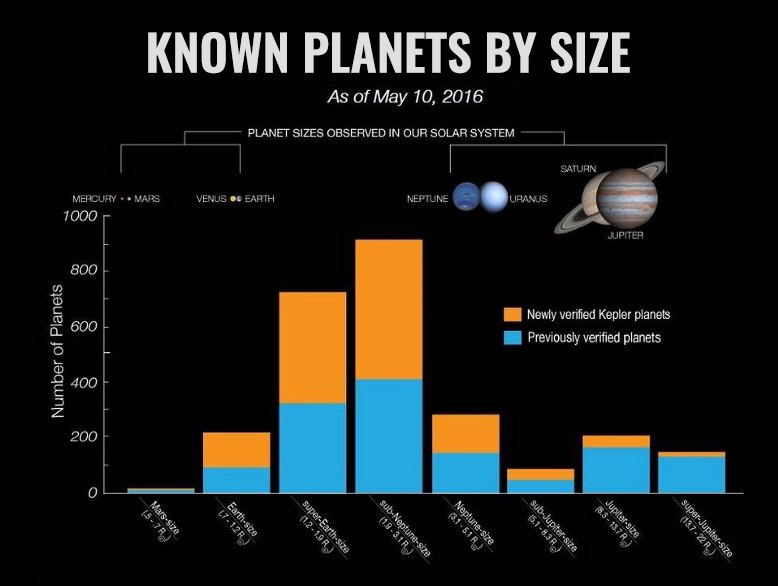 Sub/Mini-Neptunes make up a significant fraction of the total known planets in our observable universe.