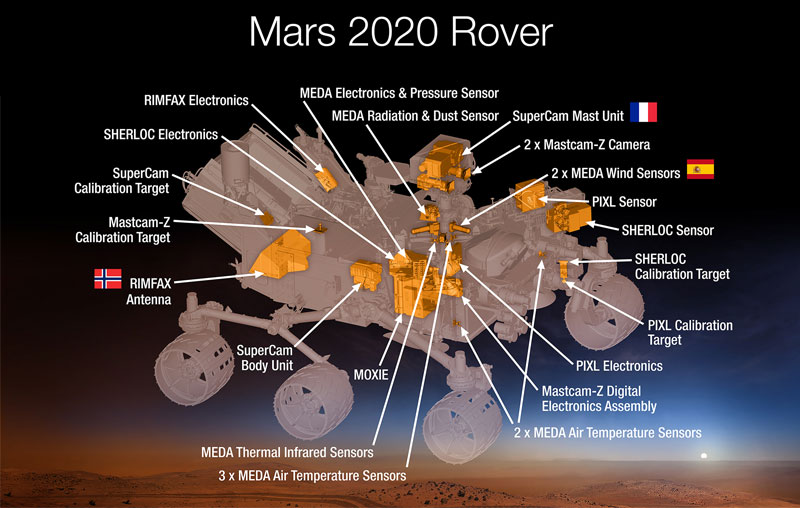 A breakdown of the systems and instruments aboard the Mars 2020 rover.