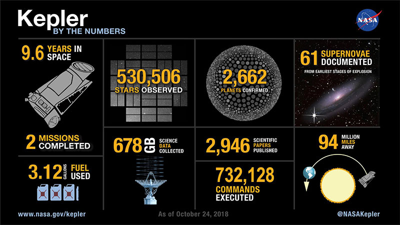 After observing 530,506 stars, NASA's Kepler telescope has run out of fuel.