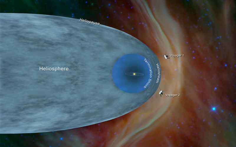 NASA has confirmed that their second Voyager has entered interstellar space.