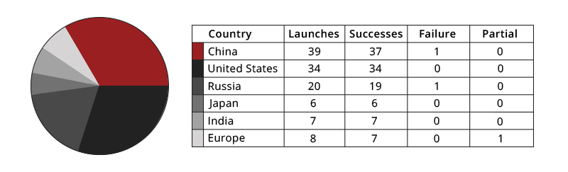 Rocket Rundown 2018 Orbital Launches by Country.