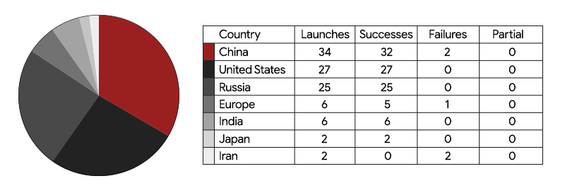 Our Rocket Rundown review of the 102 orbital mission launched in 2019 by country.